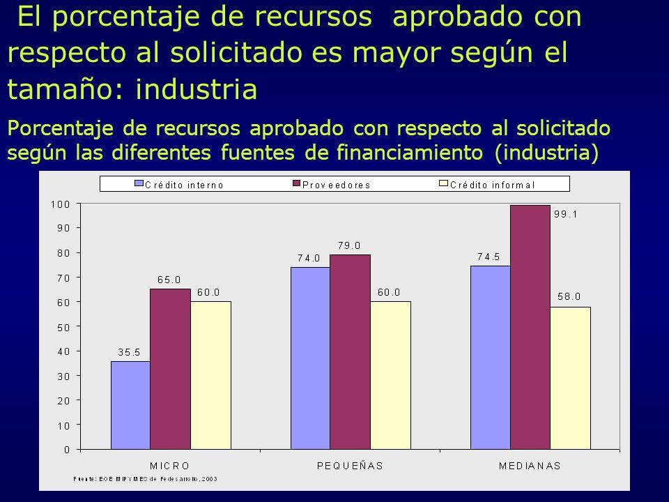 El porcentaje de recursos aprobado con respecto al solicitado es mayor según el tamaño: industria