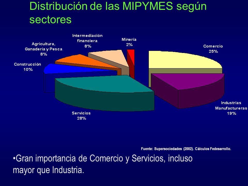 Distribución de las MIPYMES según sectores