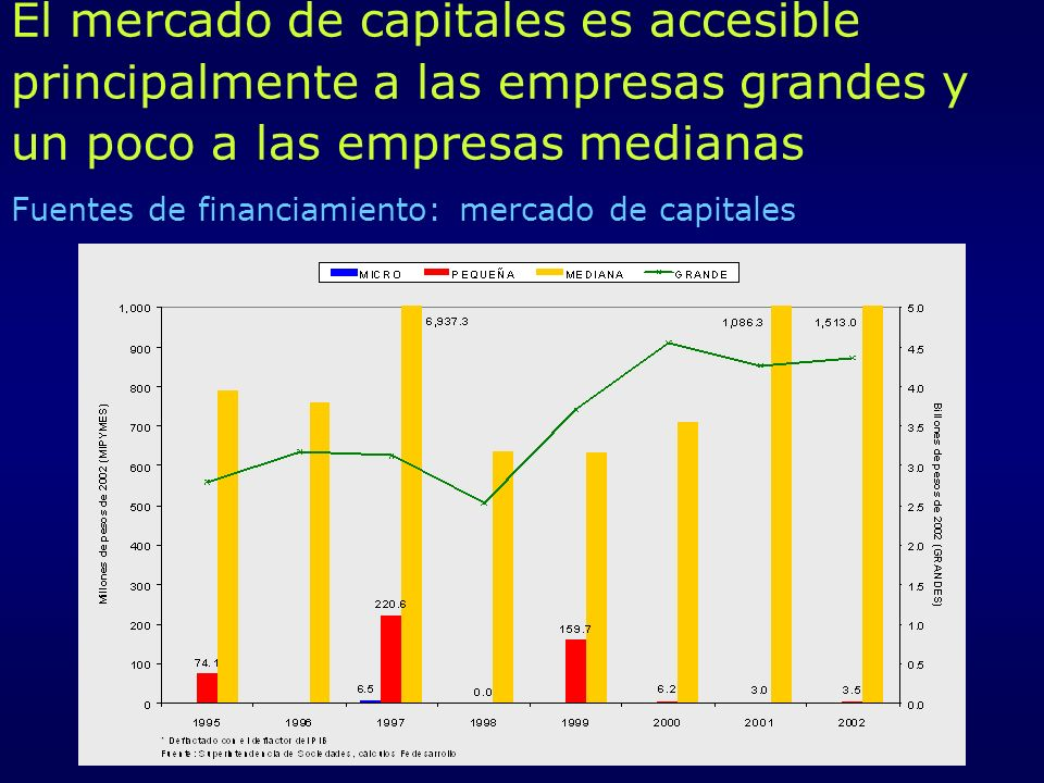 Fuentes de financiamiento: mercado de capitales