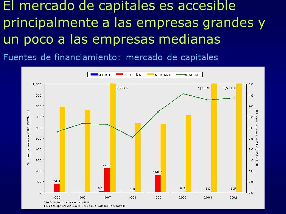 Fuentes de financiamiento: mercado de capitales