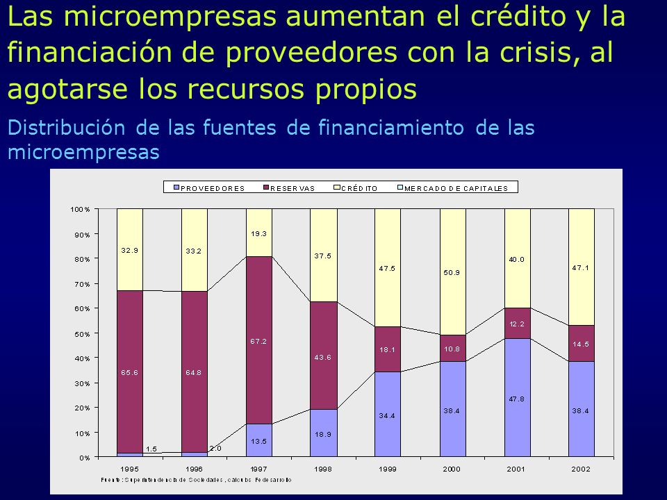 Distribución de las fuentes de financiamiento de las microempresas