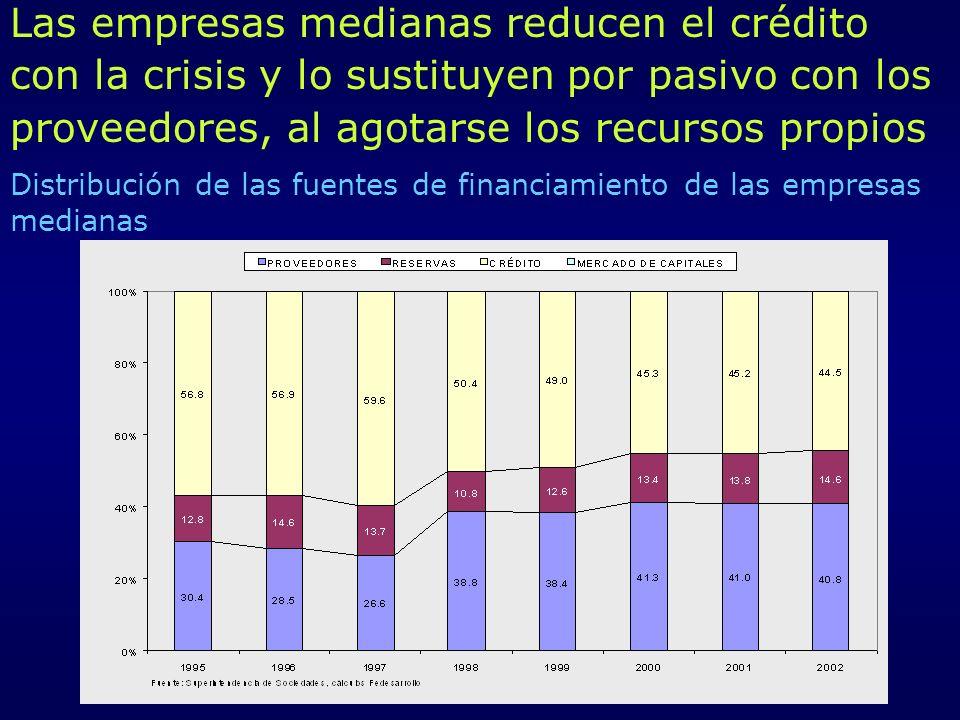 Distribución de las fuentes de financiamiento de las empresas medianas