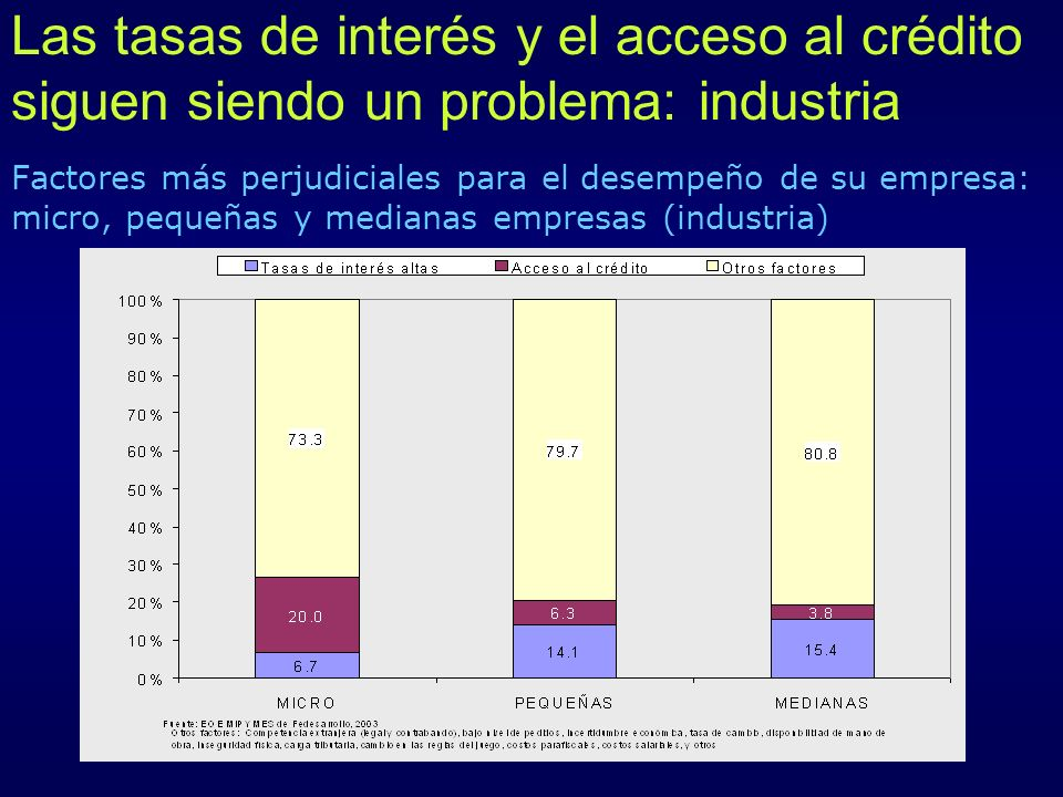 Las tasas de interés y el acceso al crédito siguen siendo un problema: industria