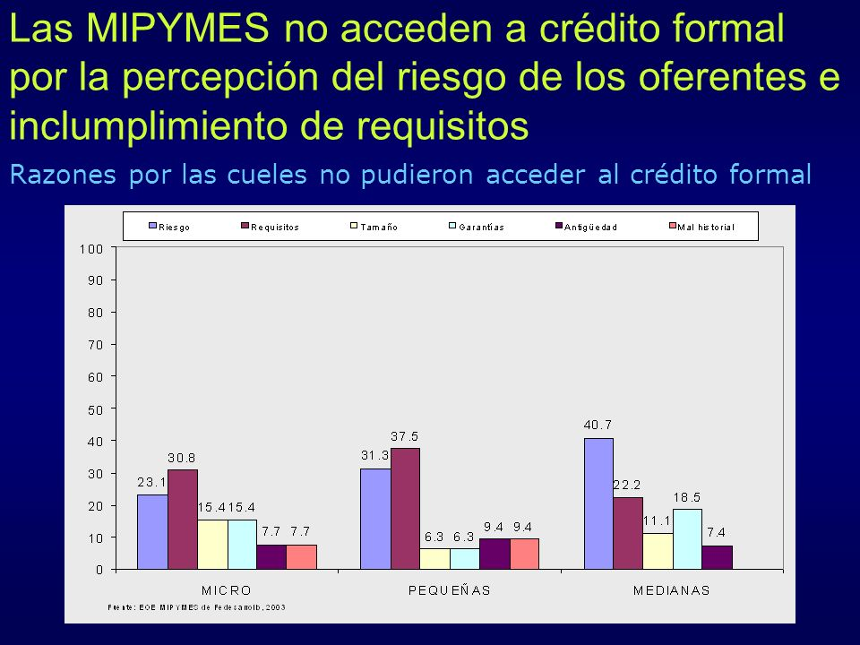 Razones por las cueles no pudieron acceder al crédito formal
