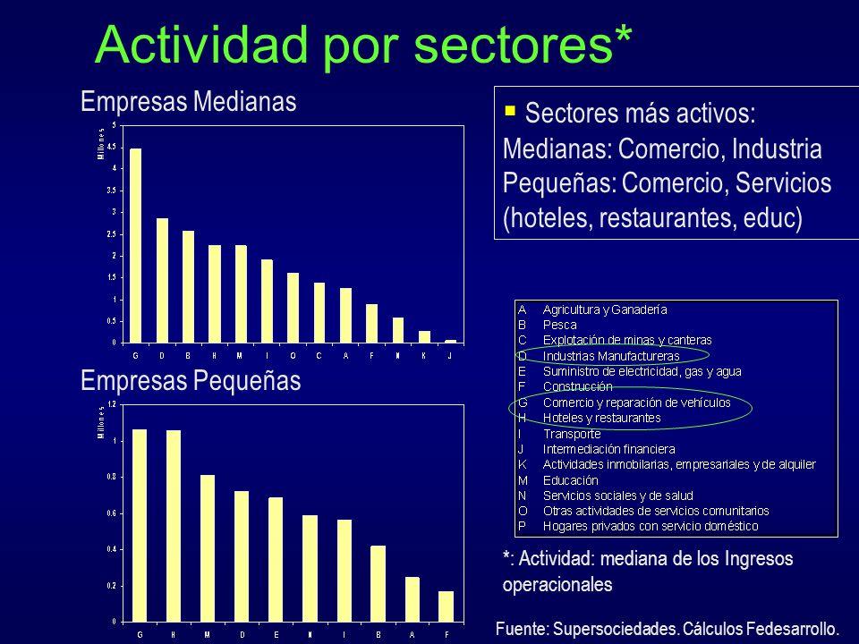Actividad por sectores*
