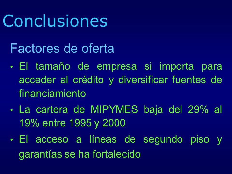 Conclusiones Factores de oferta