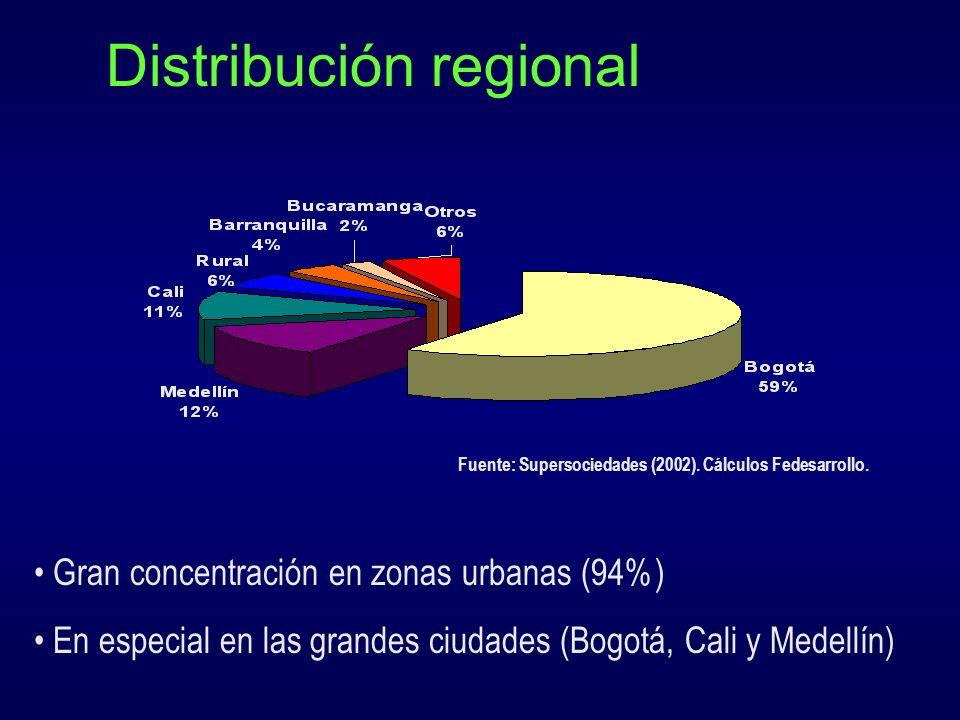 Distribución regional