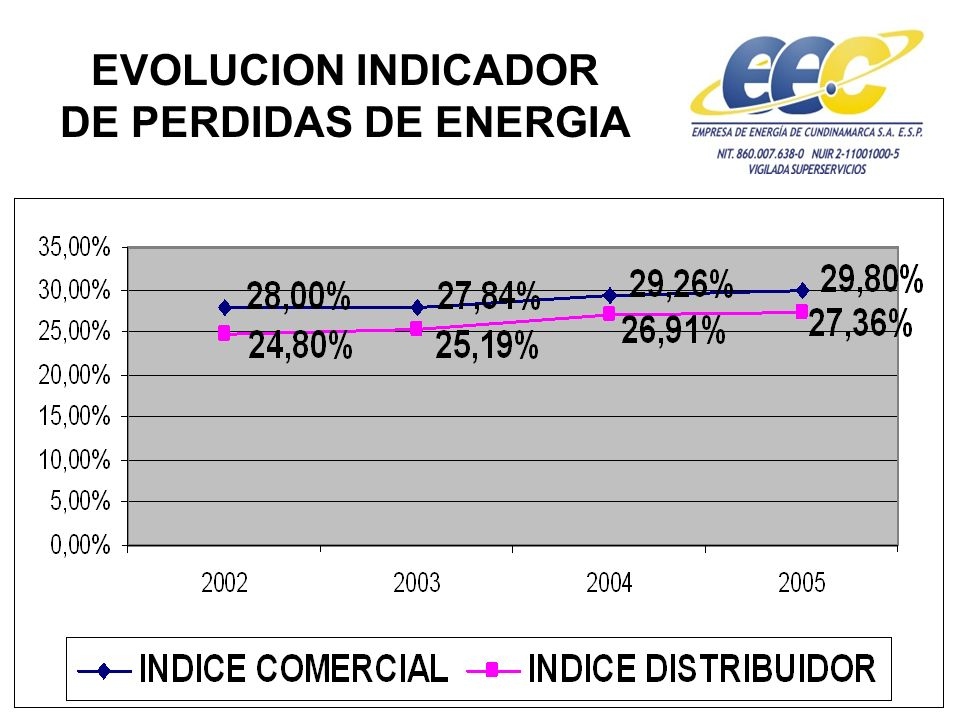 EVOLUCION INDICADOR DE PERDIDAS DE ENERGIA