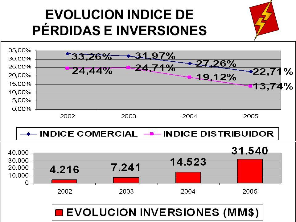 EVOLUCION INDICE DE PÉRDIDAS E INVERSIONES
