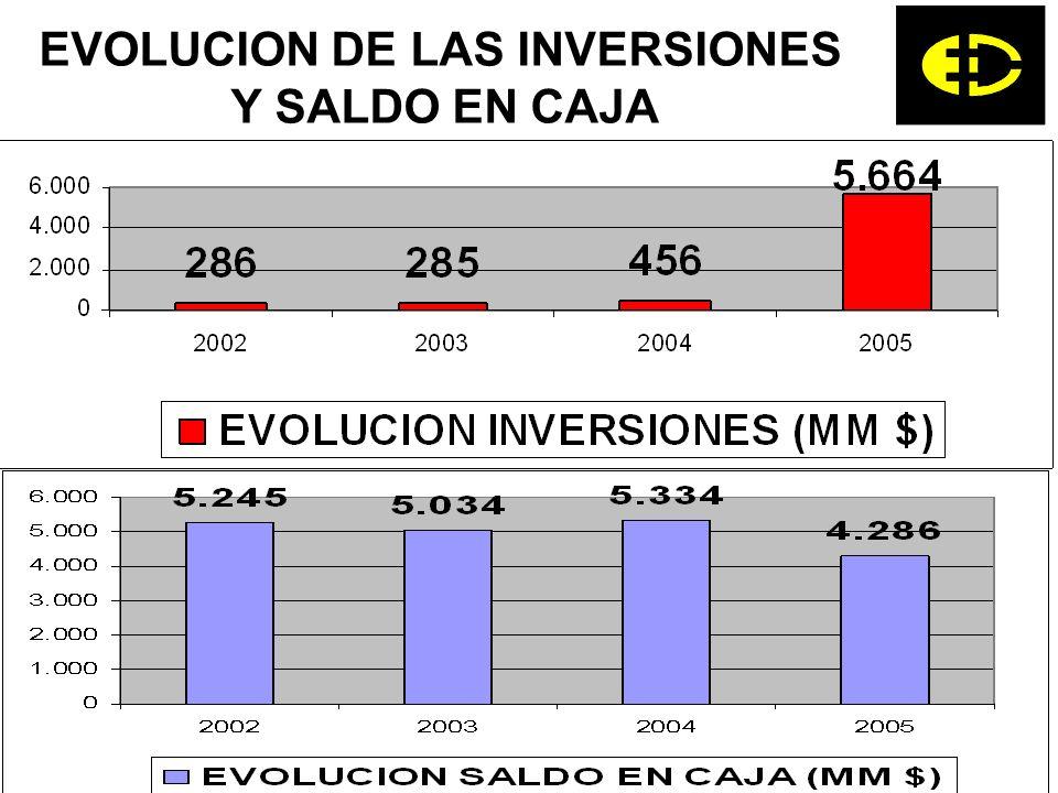 EVOLUCION DE LAS INVERSIONES