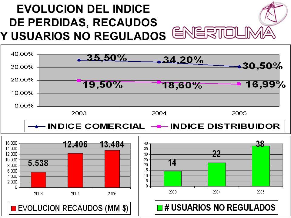 EVOLUCION DEL INDICE DE PERDIDAS, RECAUDOS Y USUARIOS NO REGULADOS