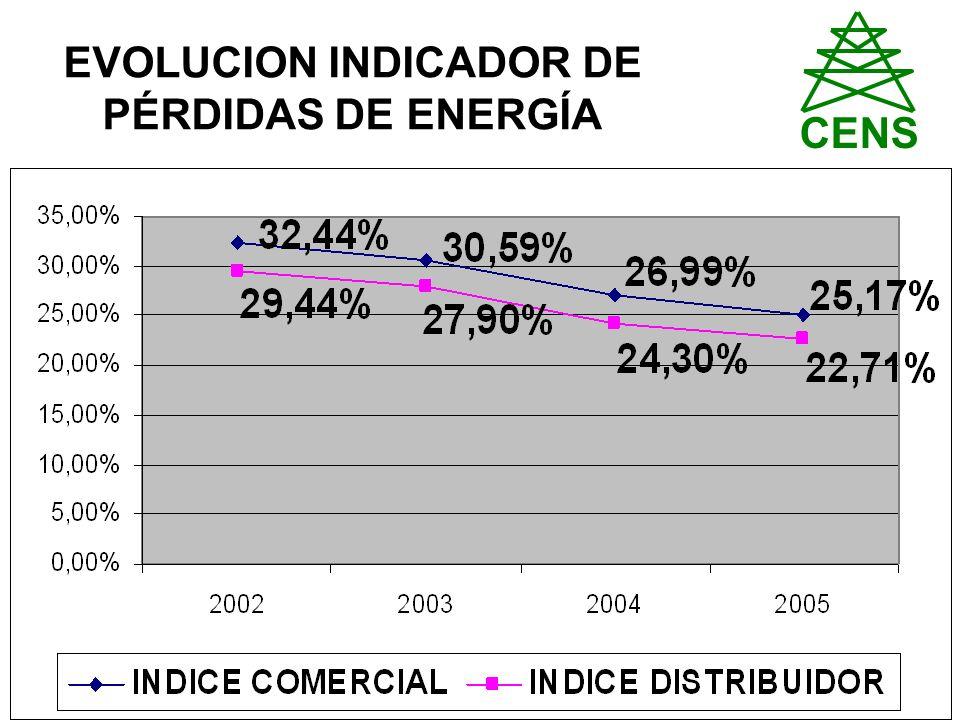 EVOLUCION INDICADOR DE PÉRDIDAS DE ENERGÍA