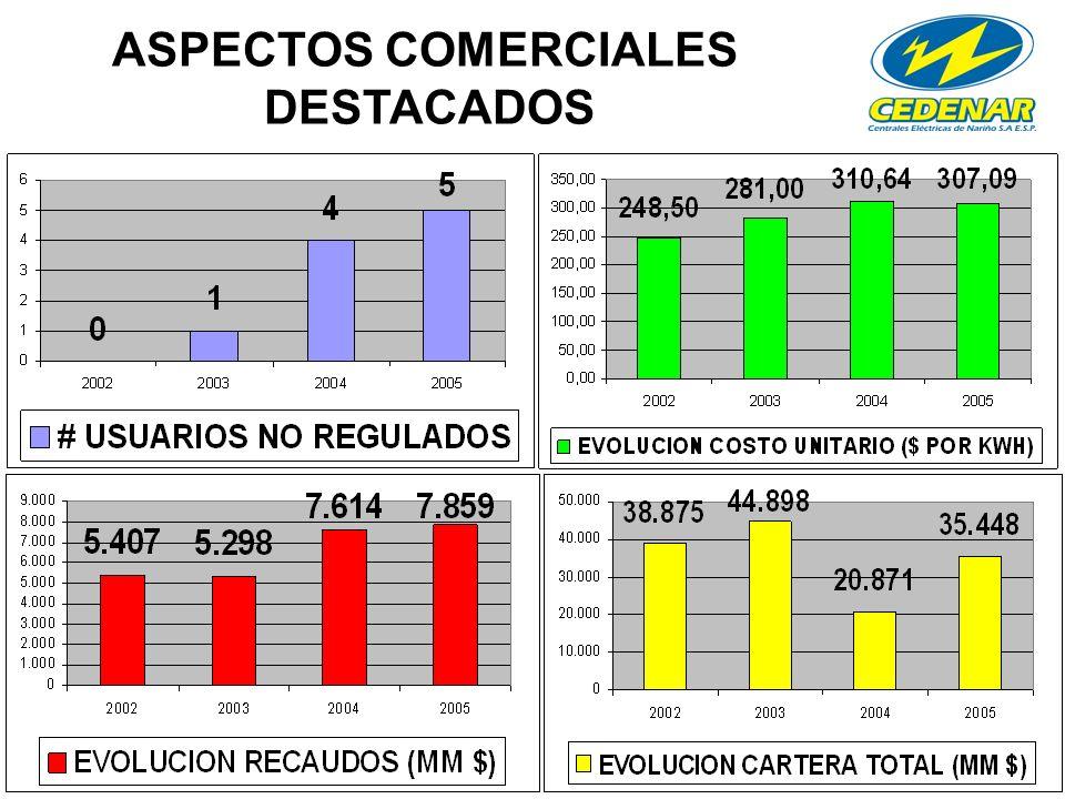 ASPECTOS COMERCIALES DESTACADOS
