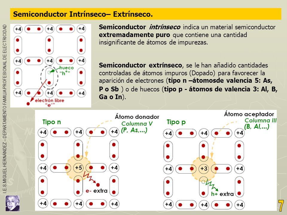 7 Semiconductor Intrínseco– Extrínseco.