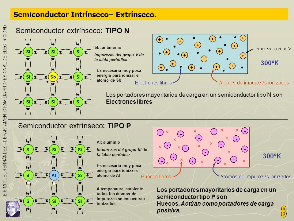 8 Semiconductor Intrínseco– Extrínseco. Semiconductor extrínseco