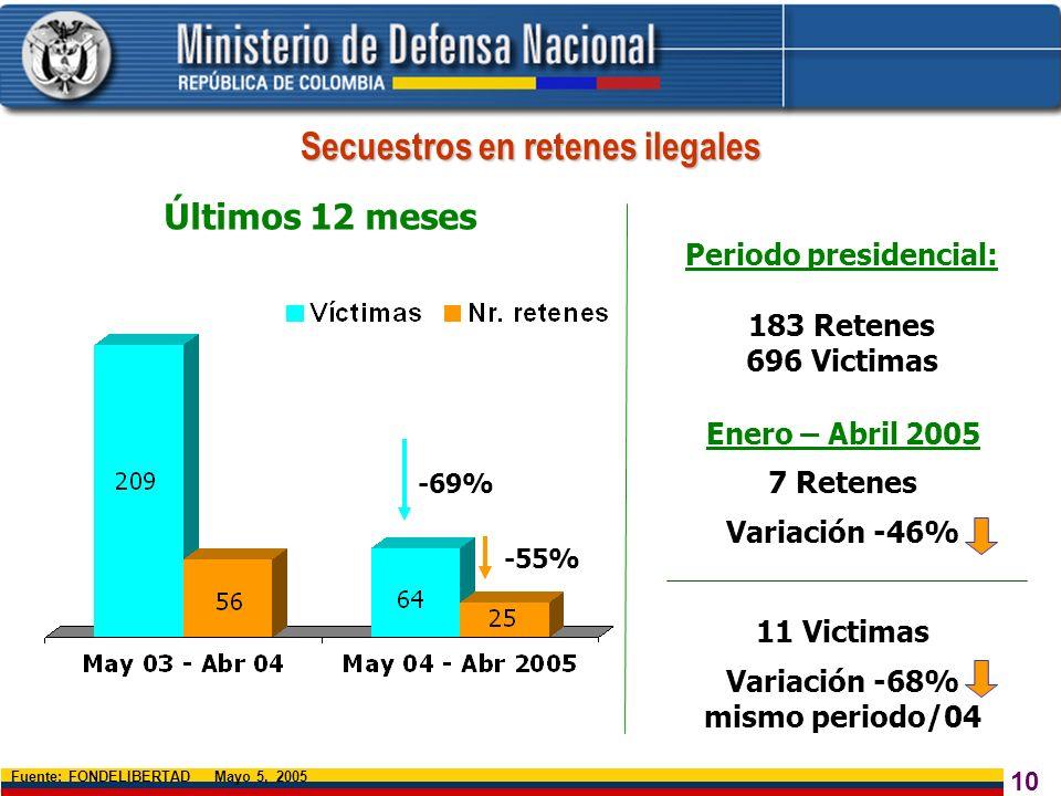Secuestros en retenes ilegales