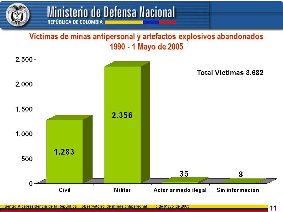 Víctimas de minas antipersonal y artefactos explosivos abandonados