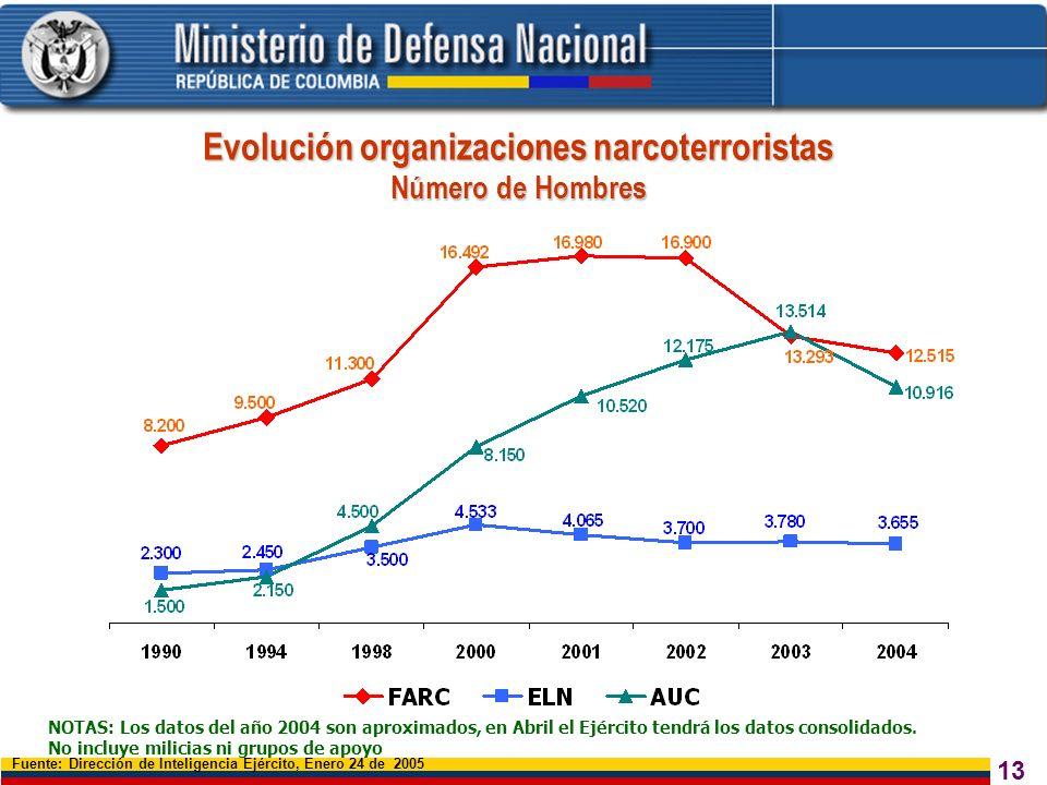 Evolución organizaciones narcoterroristas