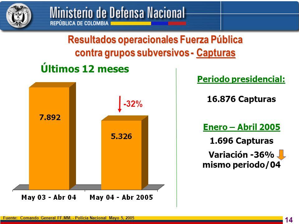 Resultados operacionales Fuerza Pública