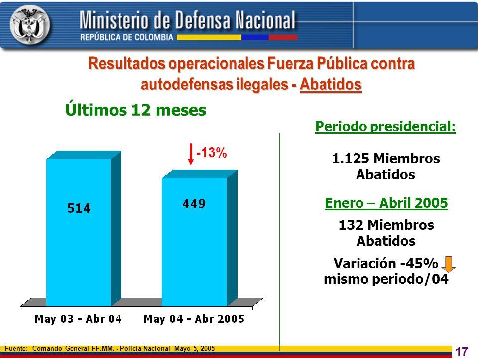 Periodo presidencial: Variación -45% mismo periodo/04