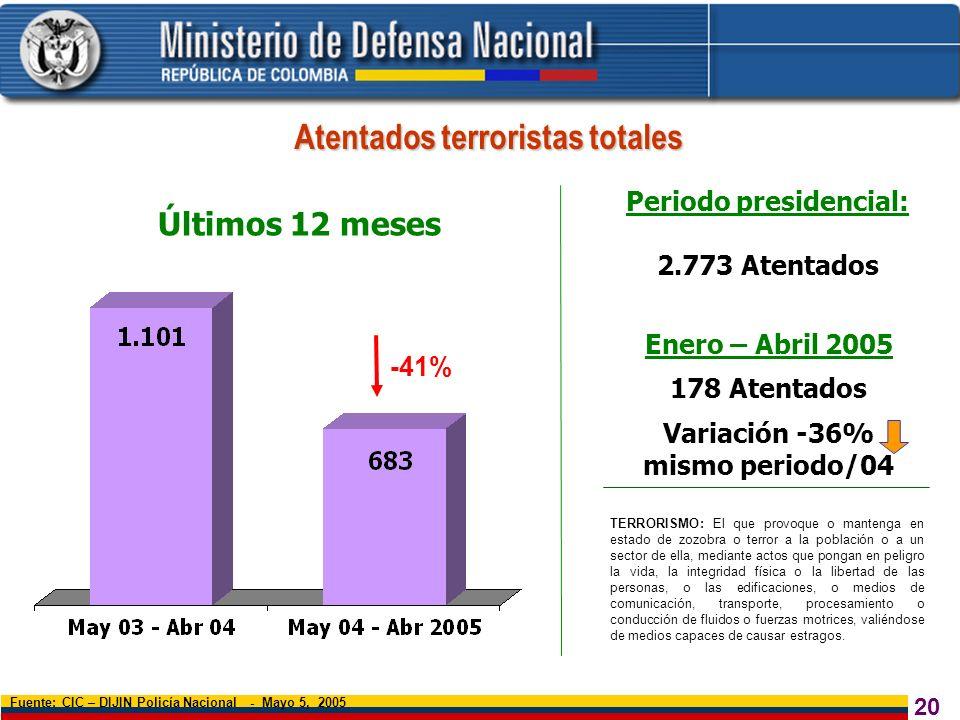 Atentados terroristas totales