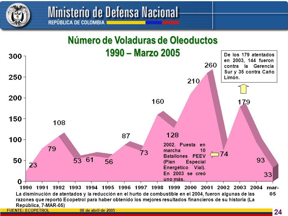 Número de Voladuras de Oleoductos