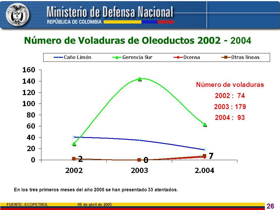 Número de Voladuras de Oleoductos 2002 - 2004