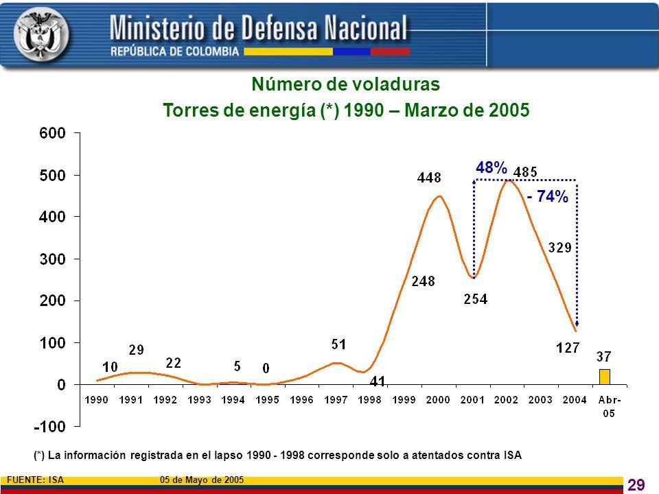 Torres de energía (*) 1990 – Marzo de 2005