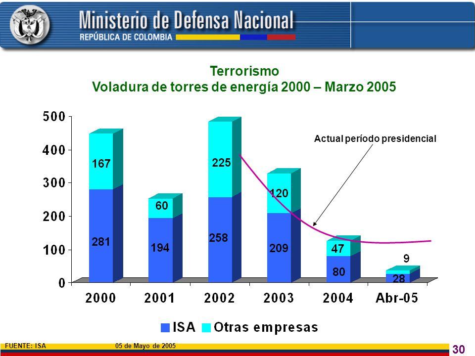 Voladura de torres de energía 2000 – Marzo 2005