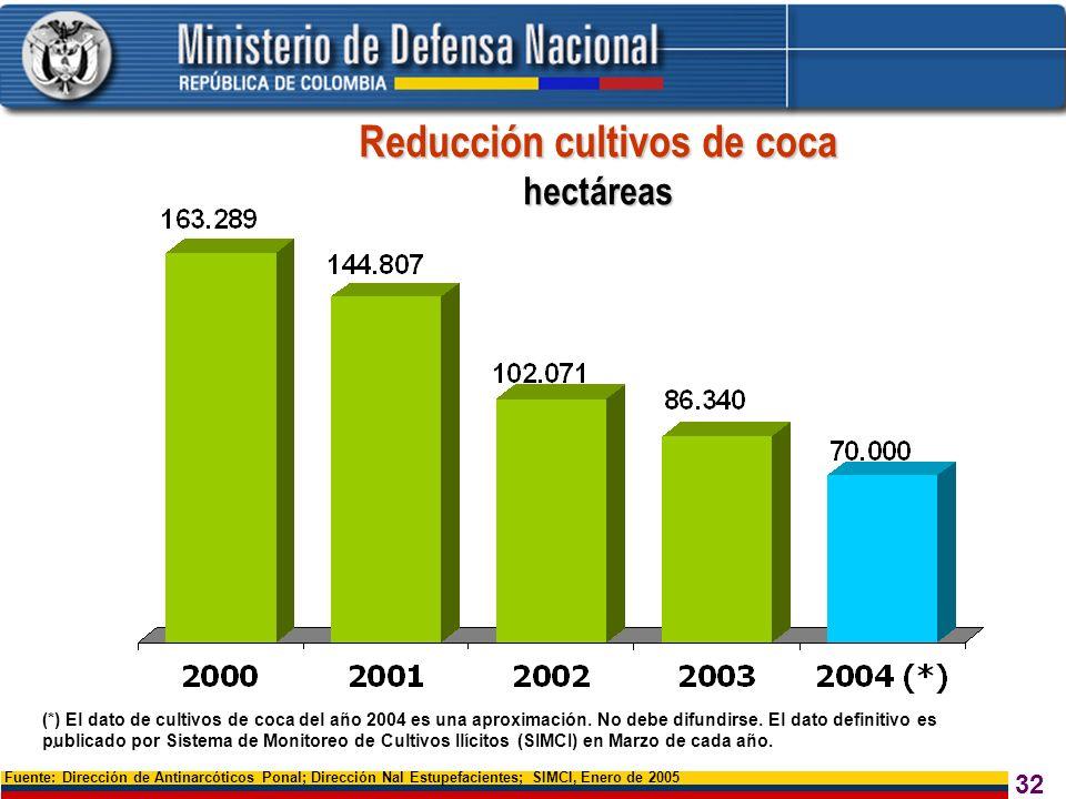 Reducción cultivos de coca