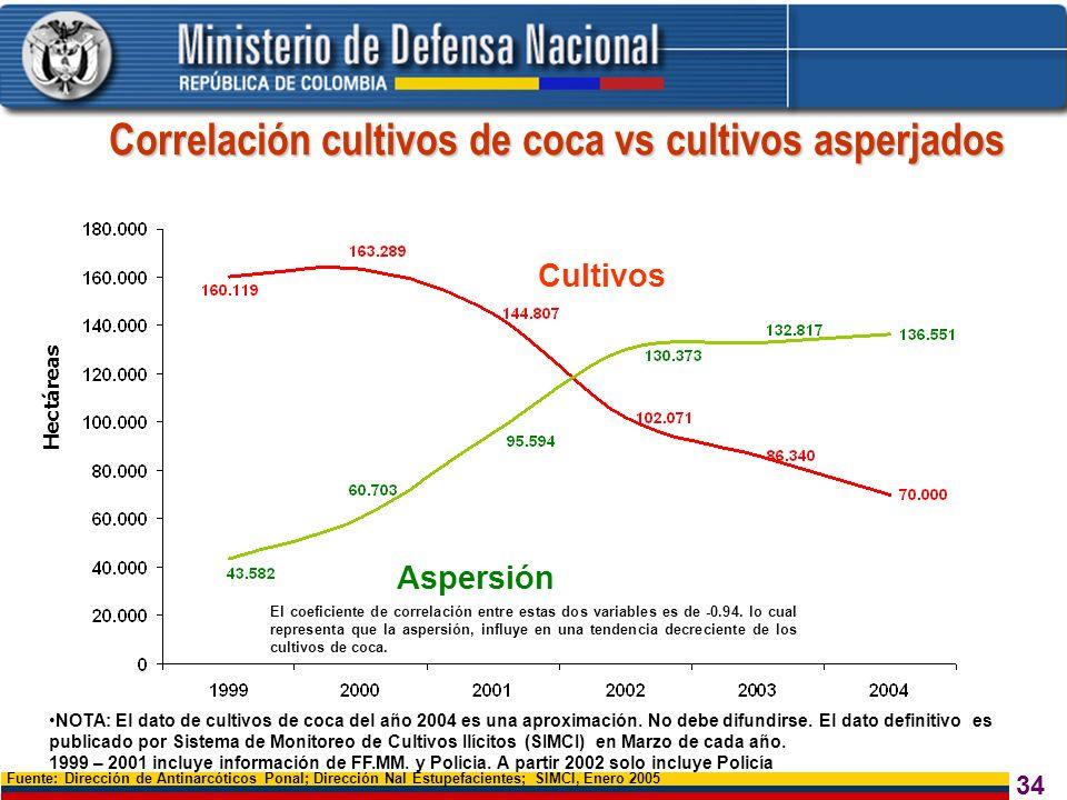 Correlación cultivos de coca vs cultivos asperjados