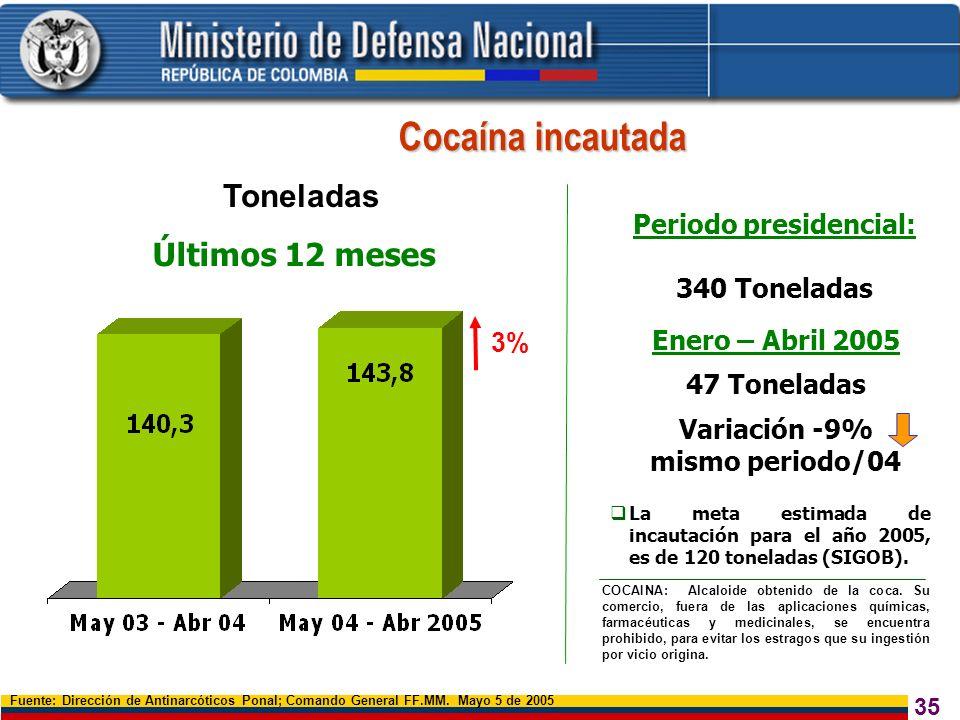 Periodo presidencial: Variación -9% mismo periodo/04