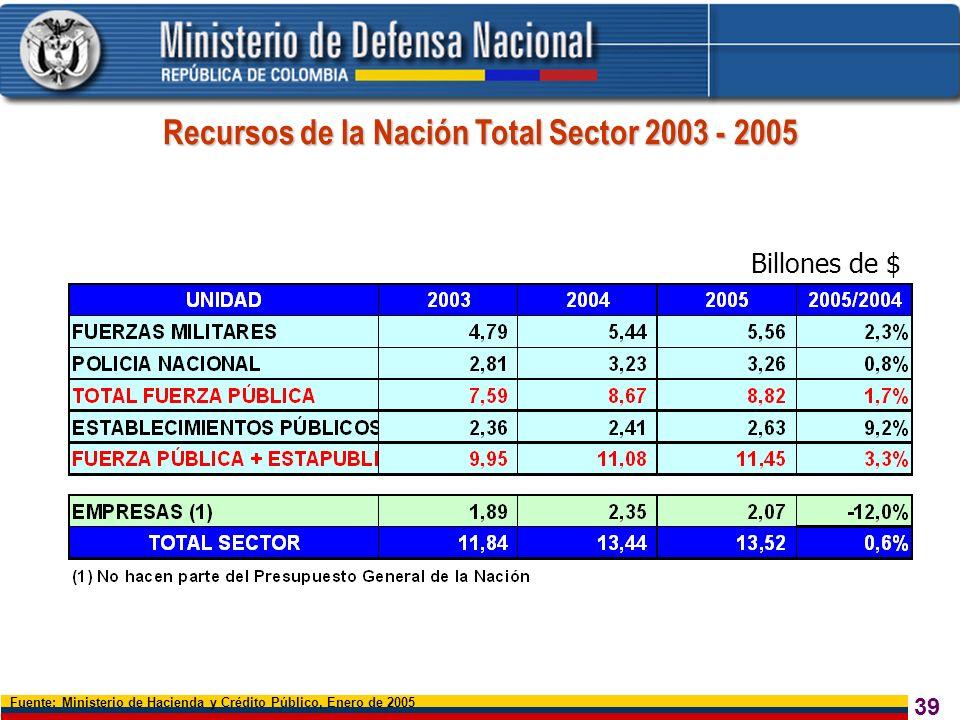 Recursos de la Nación Total Sector 2003 - 2005