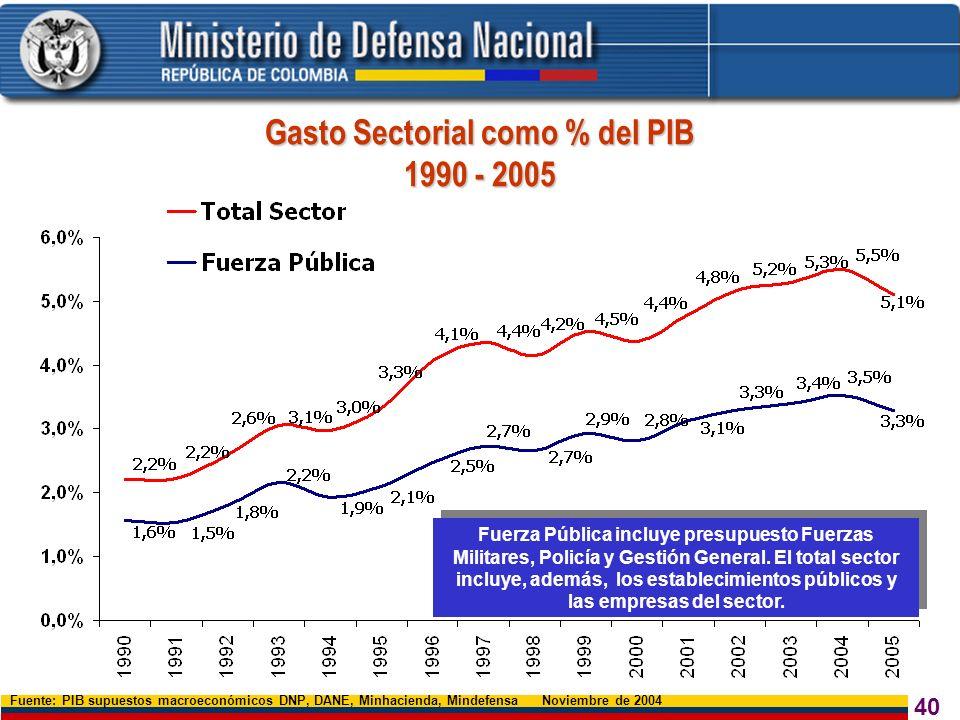 Gasto Sectorial como % del PIB