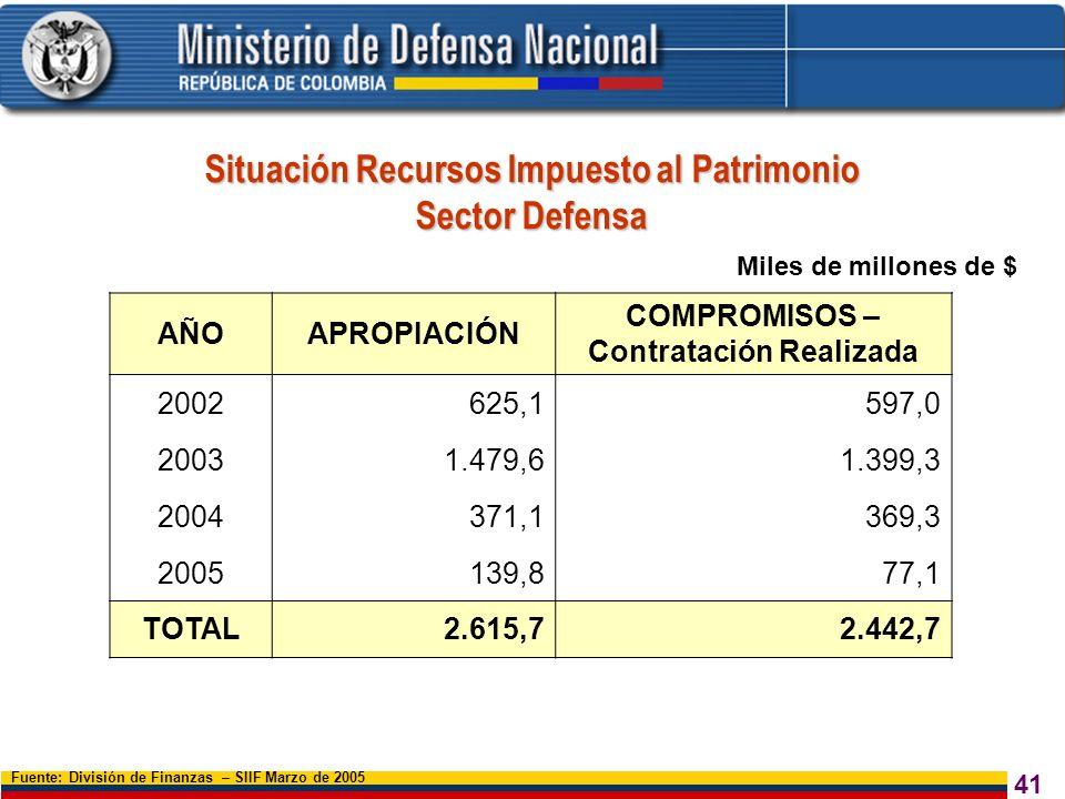 Situación Recursos Impuesto al Patrimonio Sector Defensa