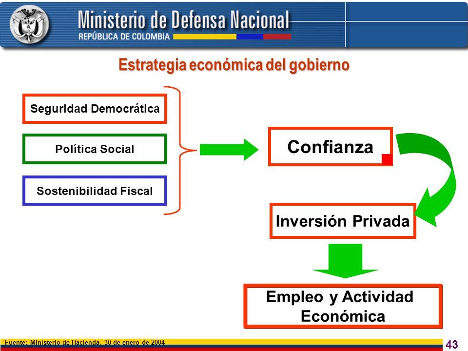 Estrategia económica del gobierno