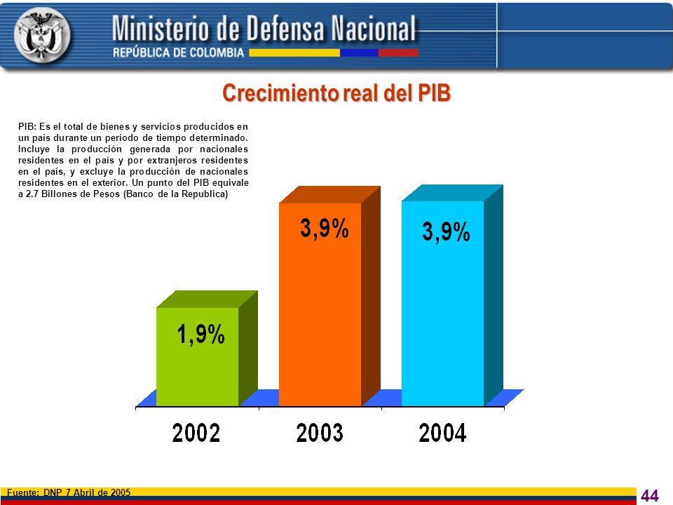 Crecimiento real del PIB