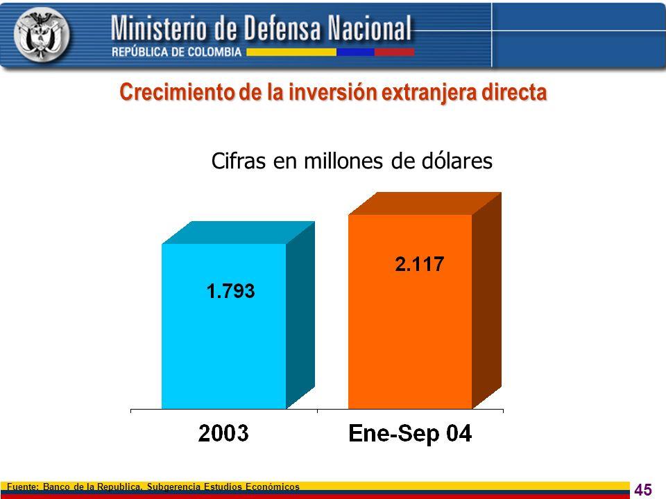 Crecimiento de la inversión extranjera directa