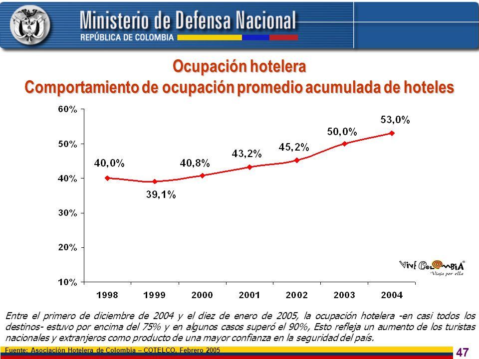 Comportamiento de ocupación promedio acumulada de hoteles