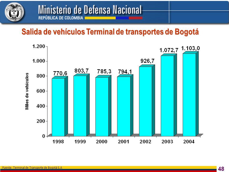 Salida de vehículos Terminal de transportes de Bogotá