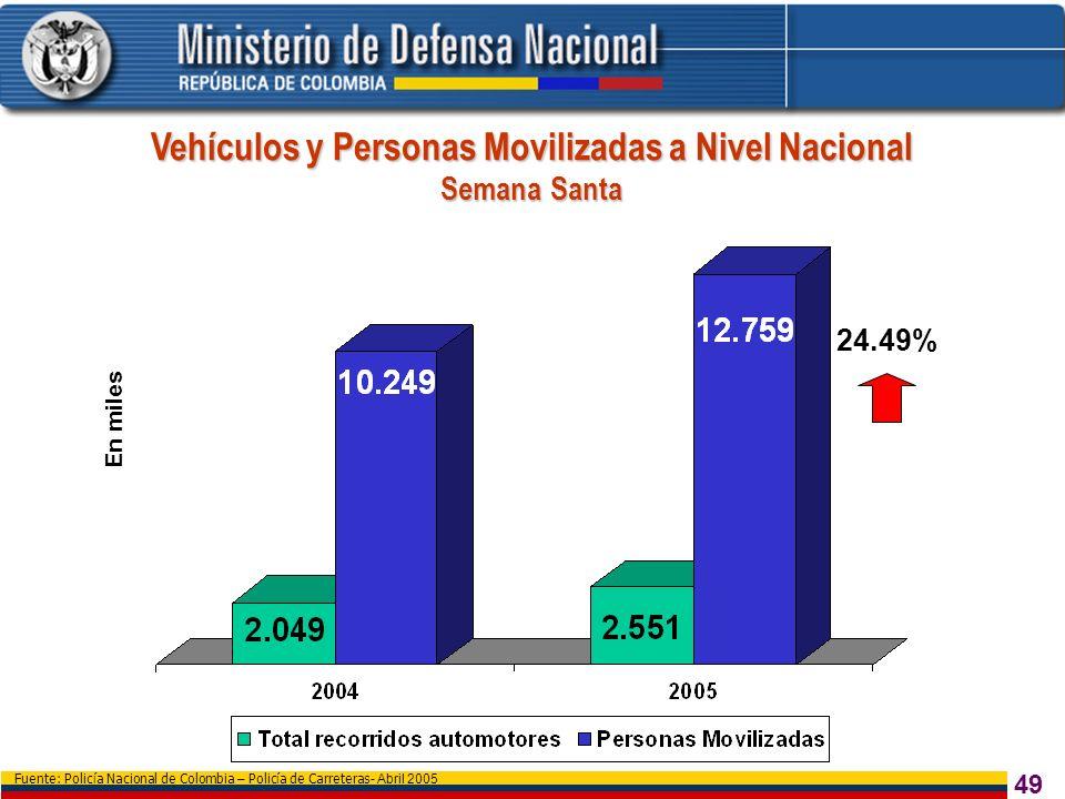 Vehículos y Personas Movilizadas a Nivel Nacional