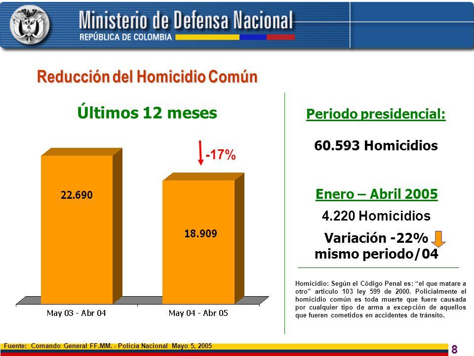 Reducción del Homicidio Común