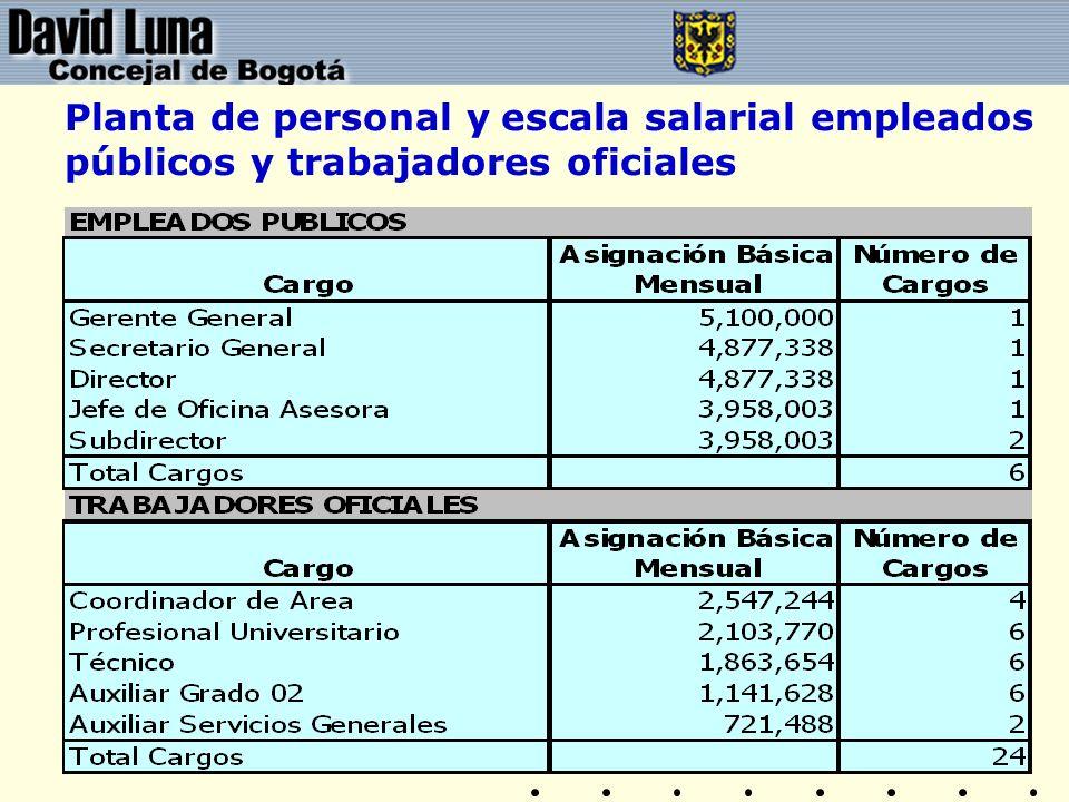 Planta de personal y escala salarial empleados públicos y trabajadores oficiales