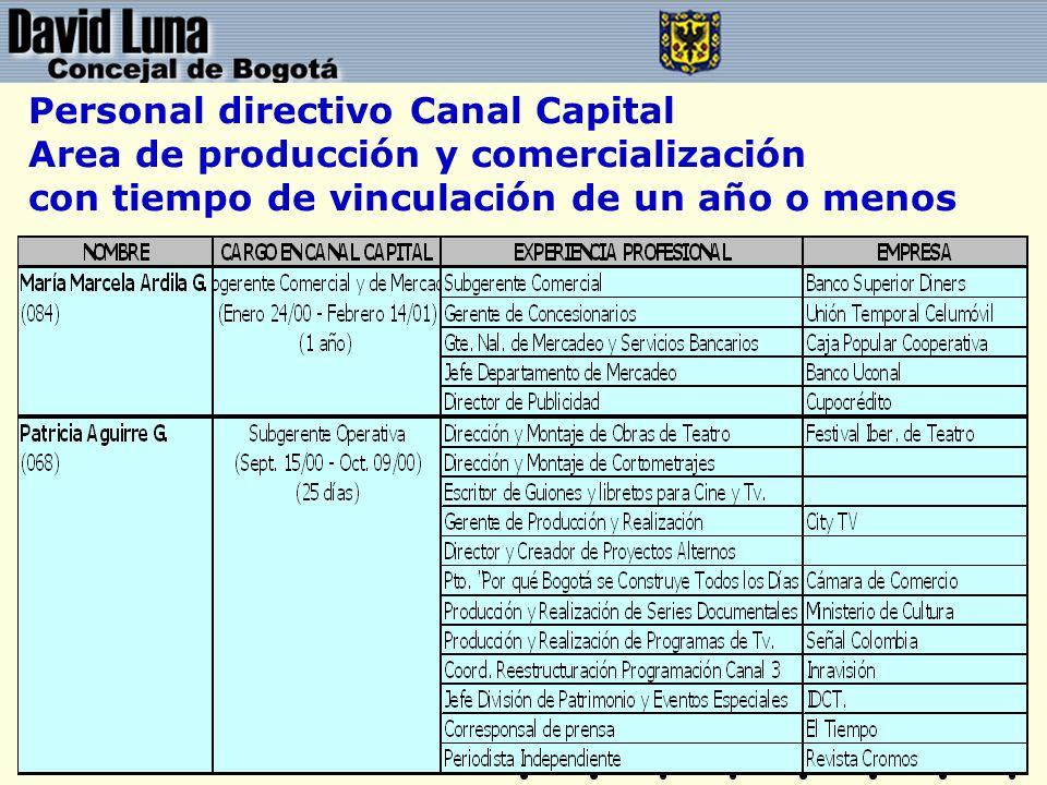 Personal directivo Canal Capital Area de producción y comercialización con tiempo de vinculación de un año o menos