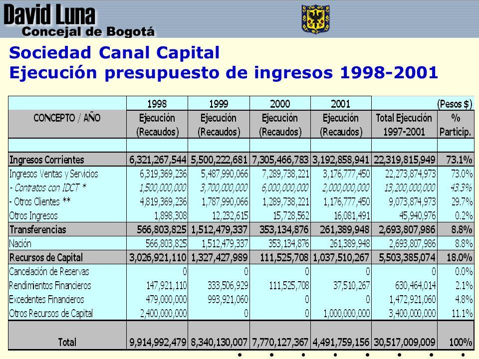 Sociedad Canal Capital Ejecución presupuesto de ingresos 1998-2001