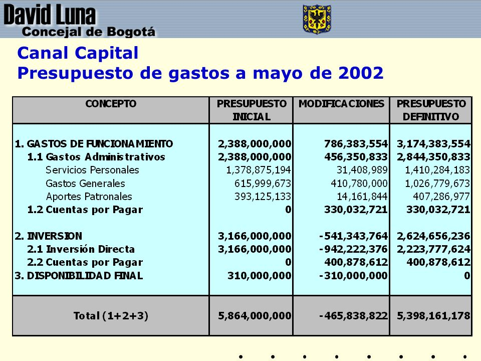 Canal Capital Presupuesto de gastos a mayo de 2002