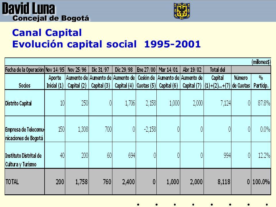 Canal Capital Evolución capital social 1995-2001