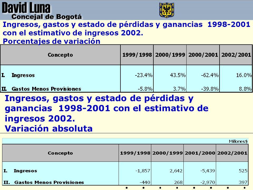 Ingresos, gastos y estado de pérdidas y ganancias 1998-2001 con el estimativo de ingresos 2002. Porcentajes de variación