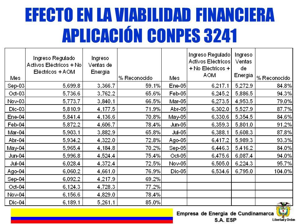 EFECTO EN LA VIABILIDAD FINANCIERA APLICACIÓN CONPES 3241