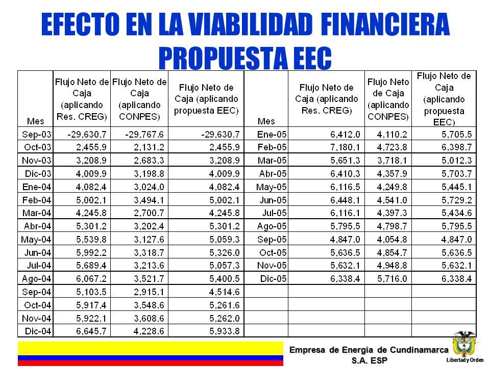 EFECTO EN LA VIABILIDAD FINANCIERA PROPUESTA EEC